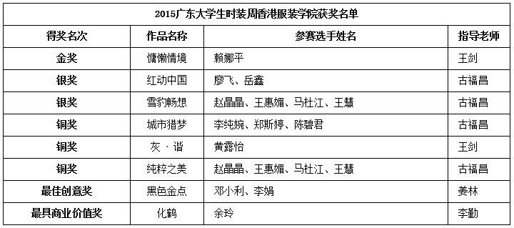 """2015中国(广东)大学生时装周<font color=red>香港服装学院</font>""""倾城""""服装设计作品发布会获奖名单"""